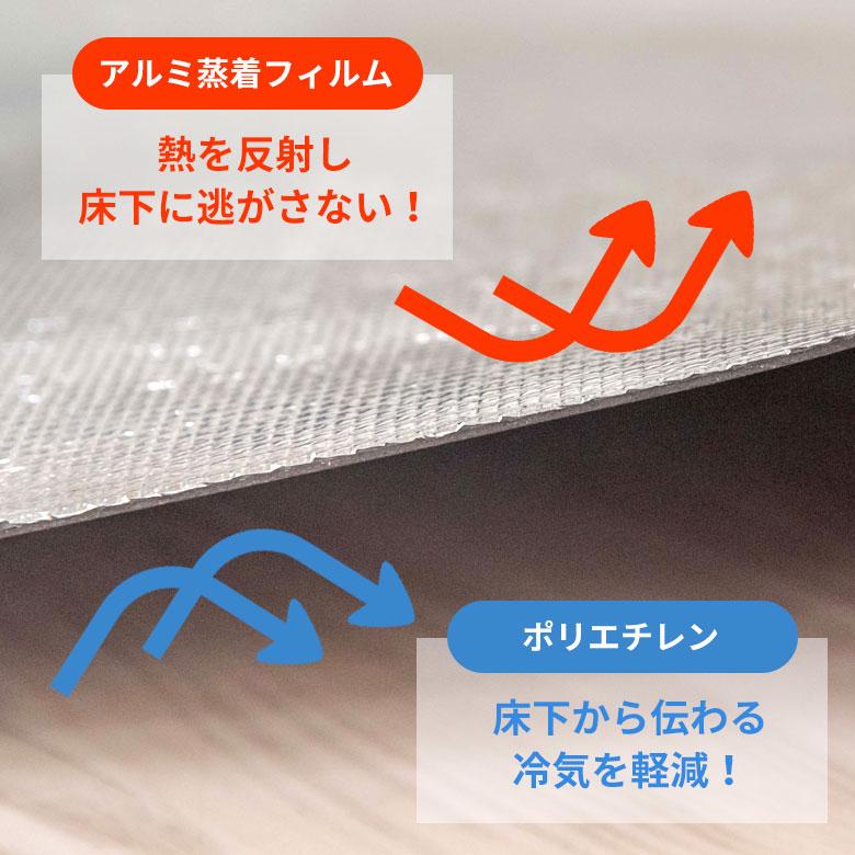 表面のアルミ蒸着シートは、熱を反射し床下に熱を逃がしません。
