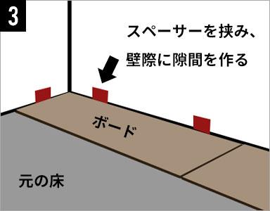 スペーサーを挟み、壁際に隙間を作る